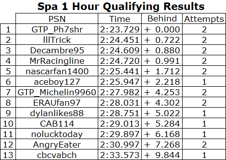 1 Hour of Spa Qualifying Results.PNG