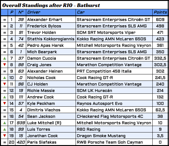10 - R10 Overall Standings.PNG
