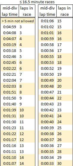 16.5 minutes races.jpg