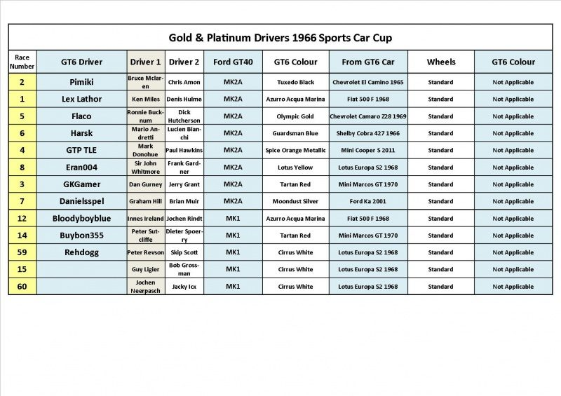 1966 Sports Car Cup Gold Drivers.jpg