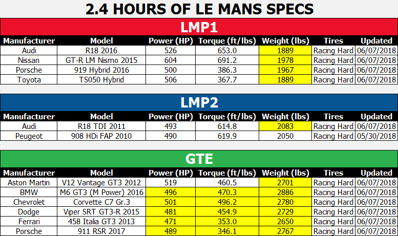 2.4 Hours of Le Mans Specs.PNG