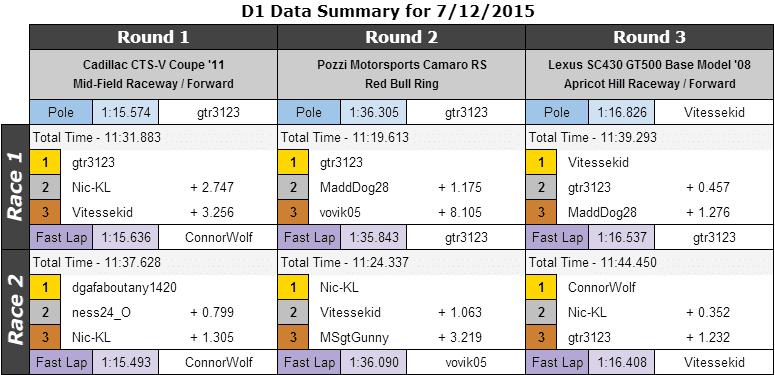 2015.07.12_d1_datasummarytable.PNG
