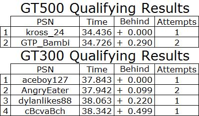 2017 Motegi 200k Qualifying.PNG