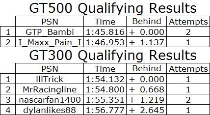 2017 Motegi GT Qualifying.PNG