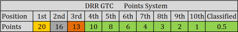 2017_DRRGTC_Points-System.png
