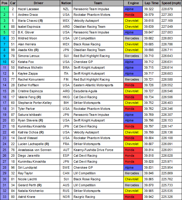 2021 Indy 500 FP4.PNG
