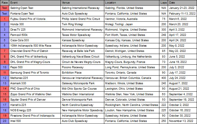 2022 Champ Car Calendar.PNG