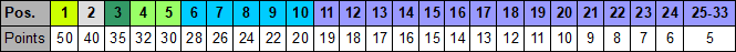 2022 Champ Car Points.PNG