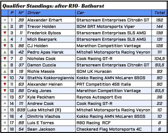 8 - R10 Qualifier.PNG