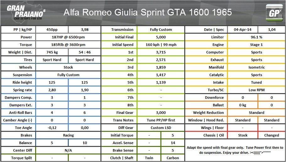 Alfa romeo Giulia Sprint GTA 1600 65.jpg
