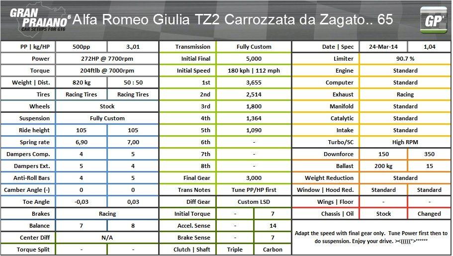 Alfa romeo Giulia TZ2 Carrozzata... 65.jpg
