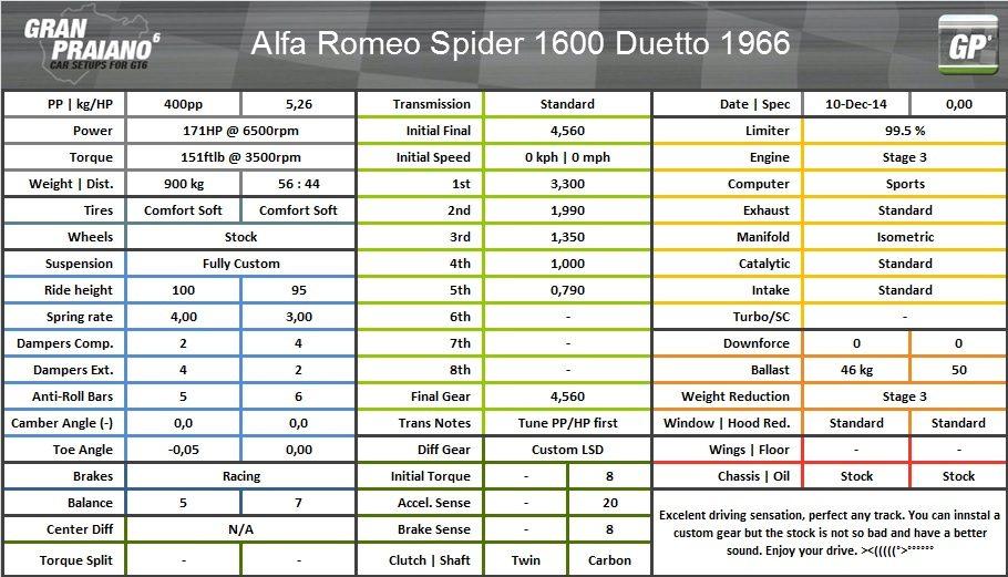 alfa romeo spider 1600 duetto 1966.jpg
