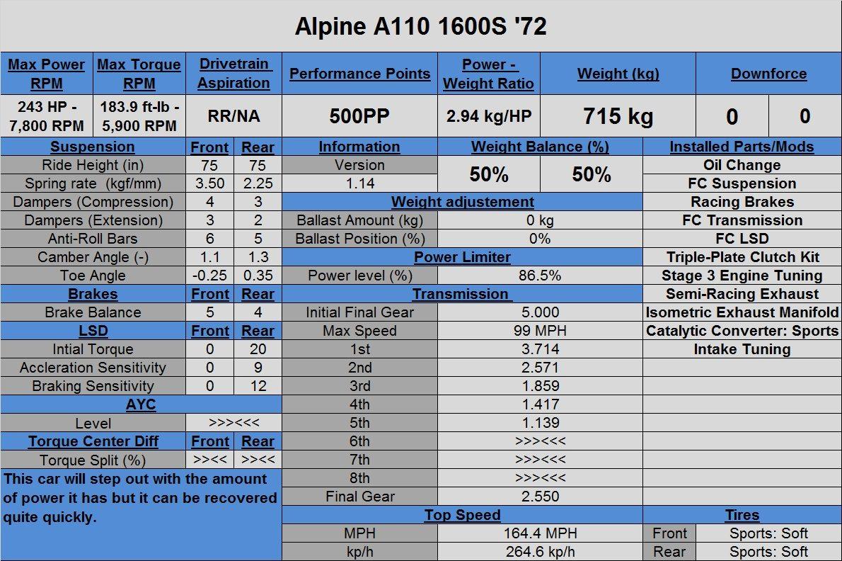Alpine A110 1600S '72 (Tune).jpg
