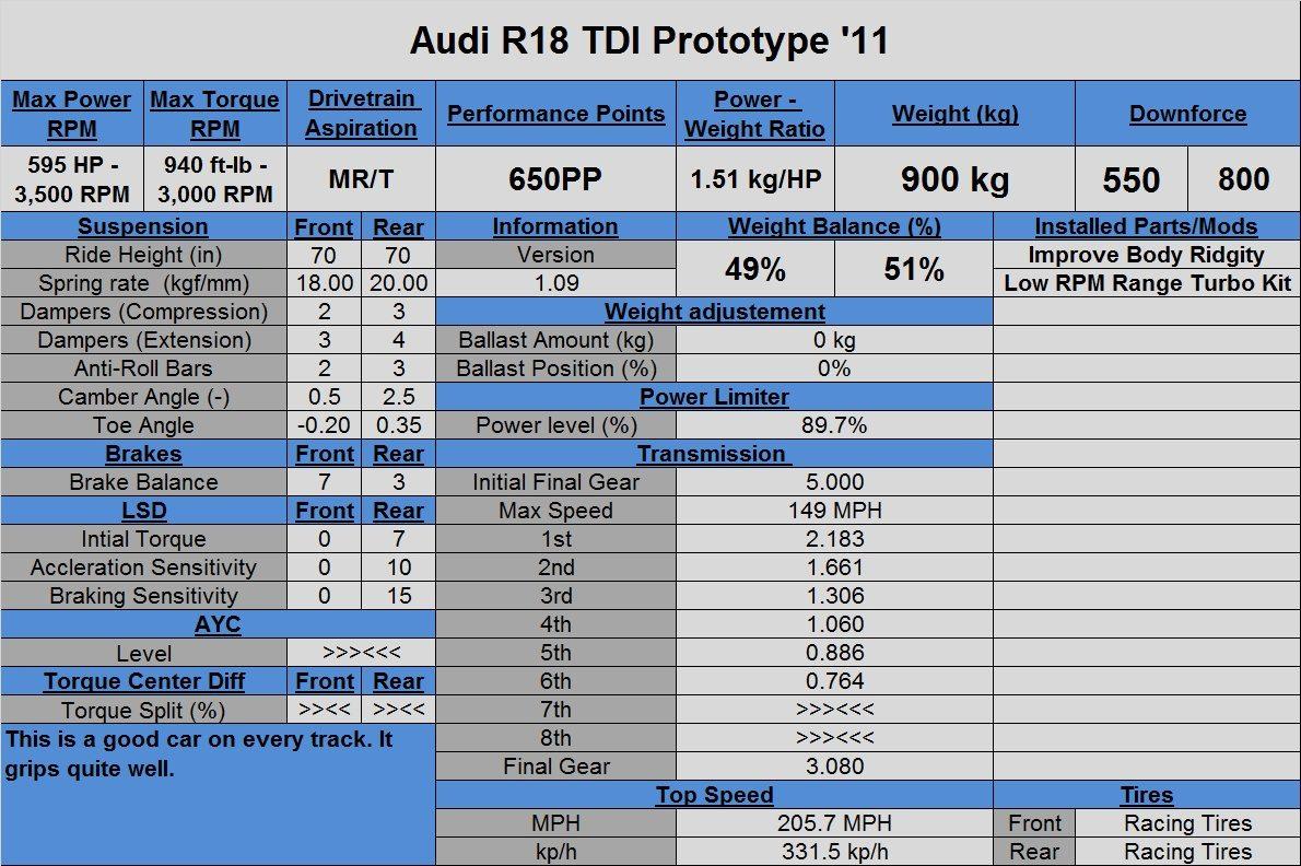 Audi R18 TDI Prototype '11.jpg