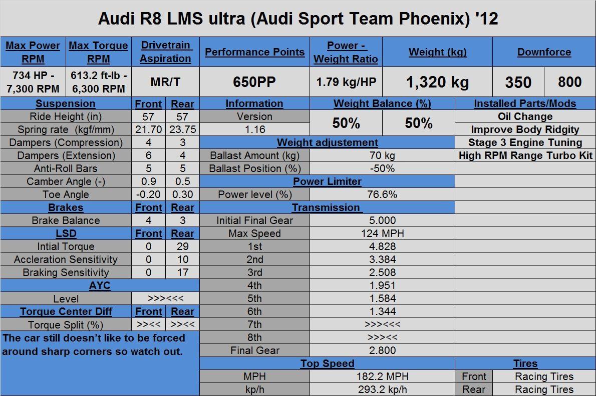 Audi R8 LMS ultra (Audi Sport Team Phoenix) '12 (Tune).jpg