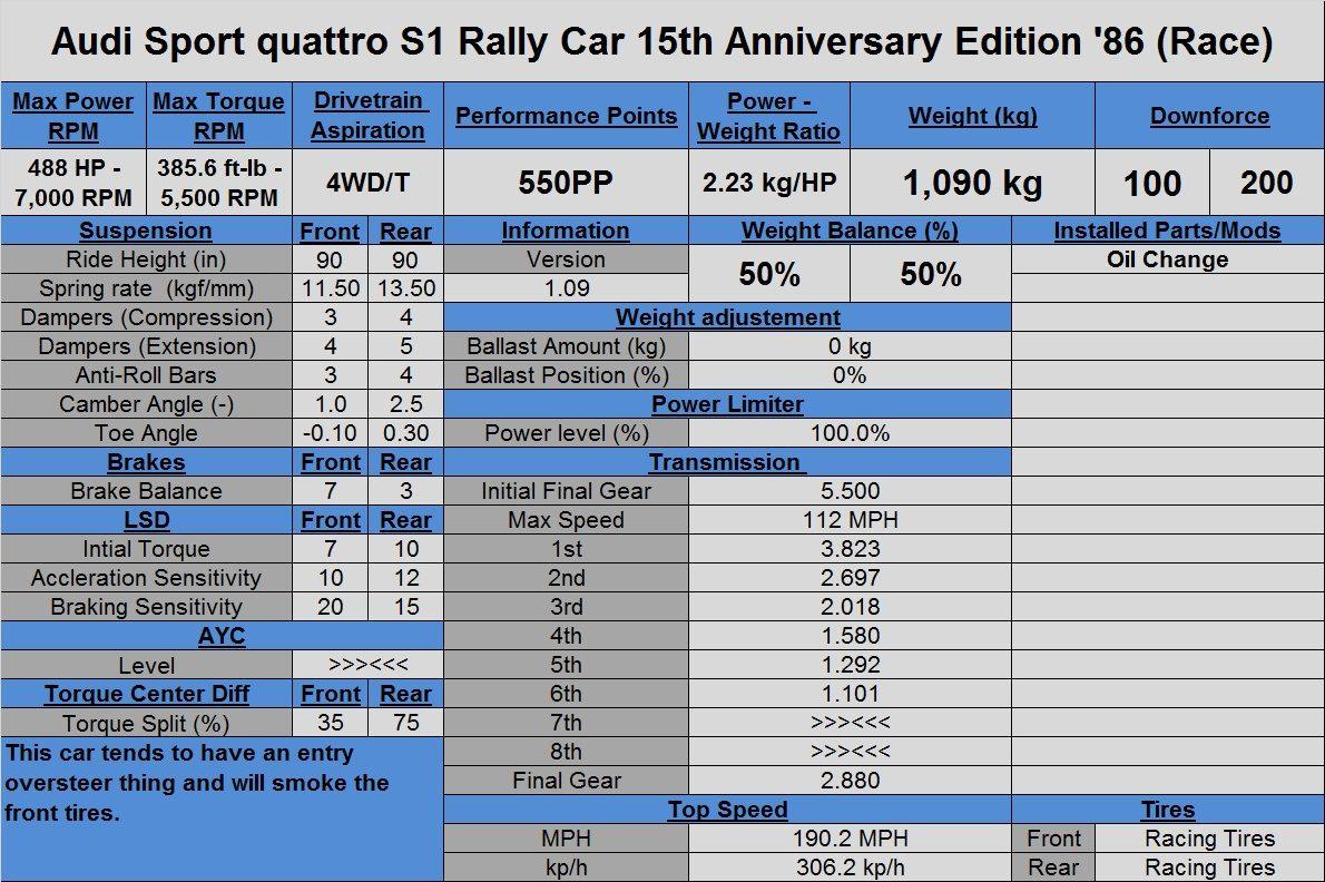 Audi Sport quattro S1 Rally Car 15th Anniversary Edition '86 (Race).jpg