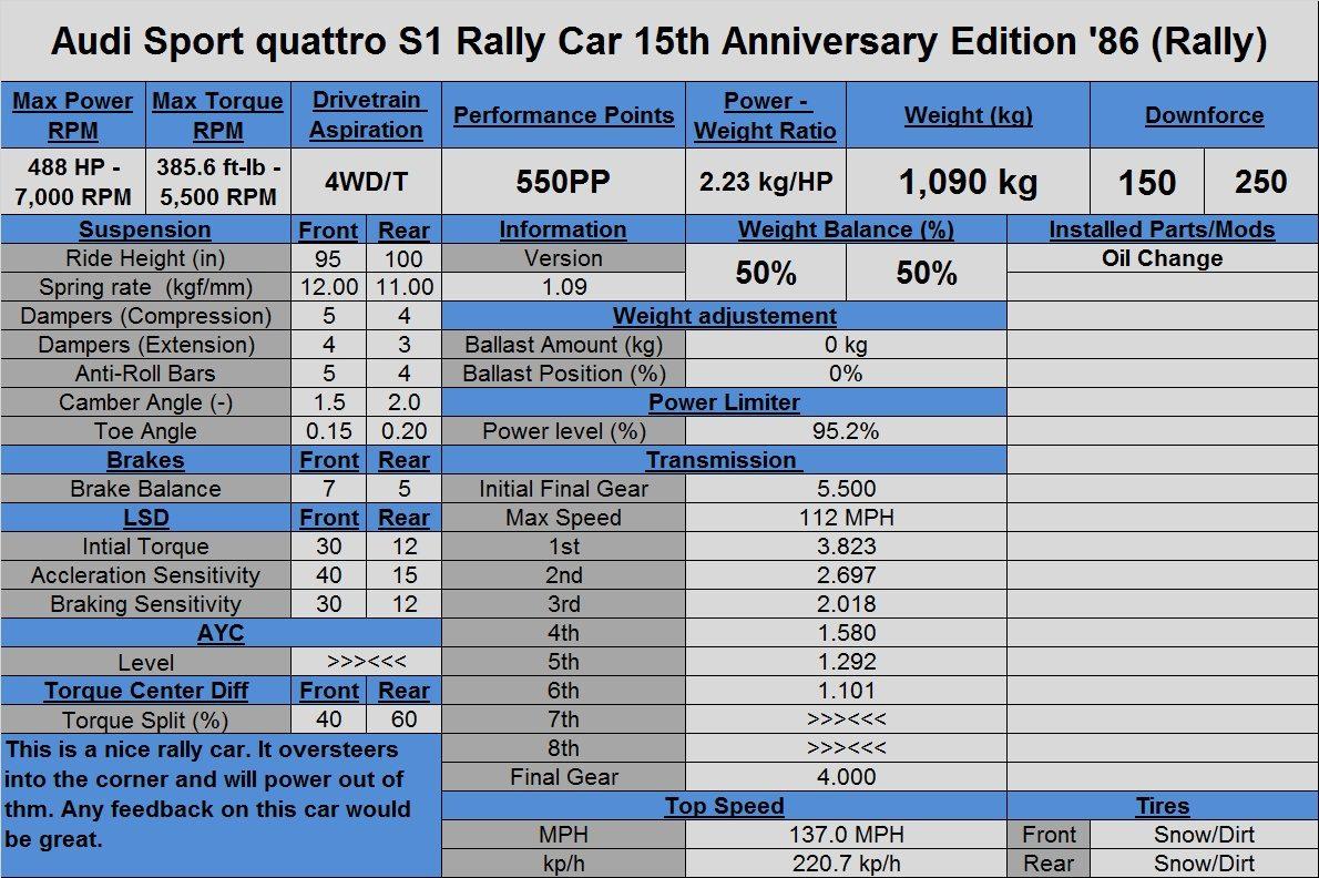 Audi Sport quattro S1 Rally Car 15th Anniversary Edition '86 (Rally).jpg