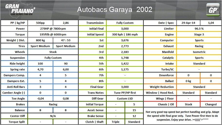 Autobacs garaya 2002.jpg