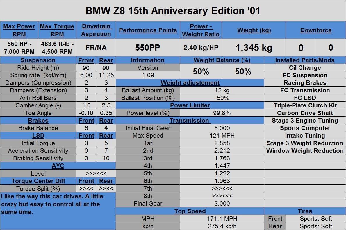 BMW Z8 15th Anniversary Edition '01.jpg