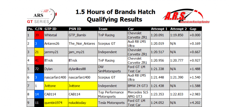 Brands Hatch Qualifying Results.PNG