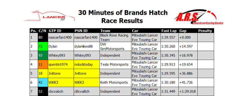 Brands Hatch Race Results.PNG