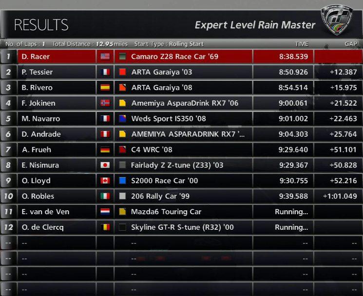 Camaro Z28 Race Car 69 Expert Level Rain Master Standings.jpg