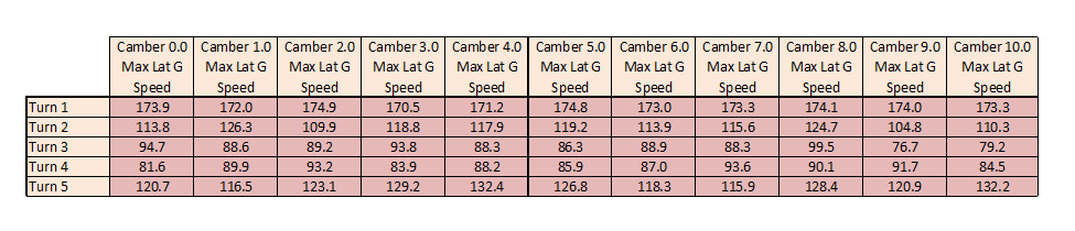 Camber_G_Force_Speed_Fixed.png