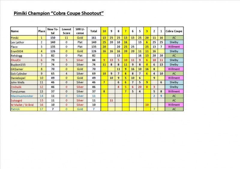 CC Champion Pimiki Round 10.jpg