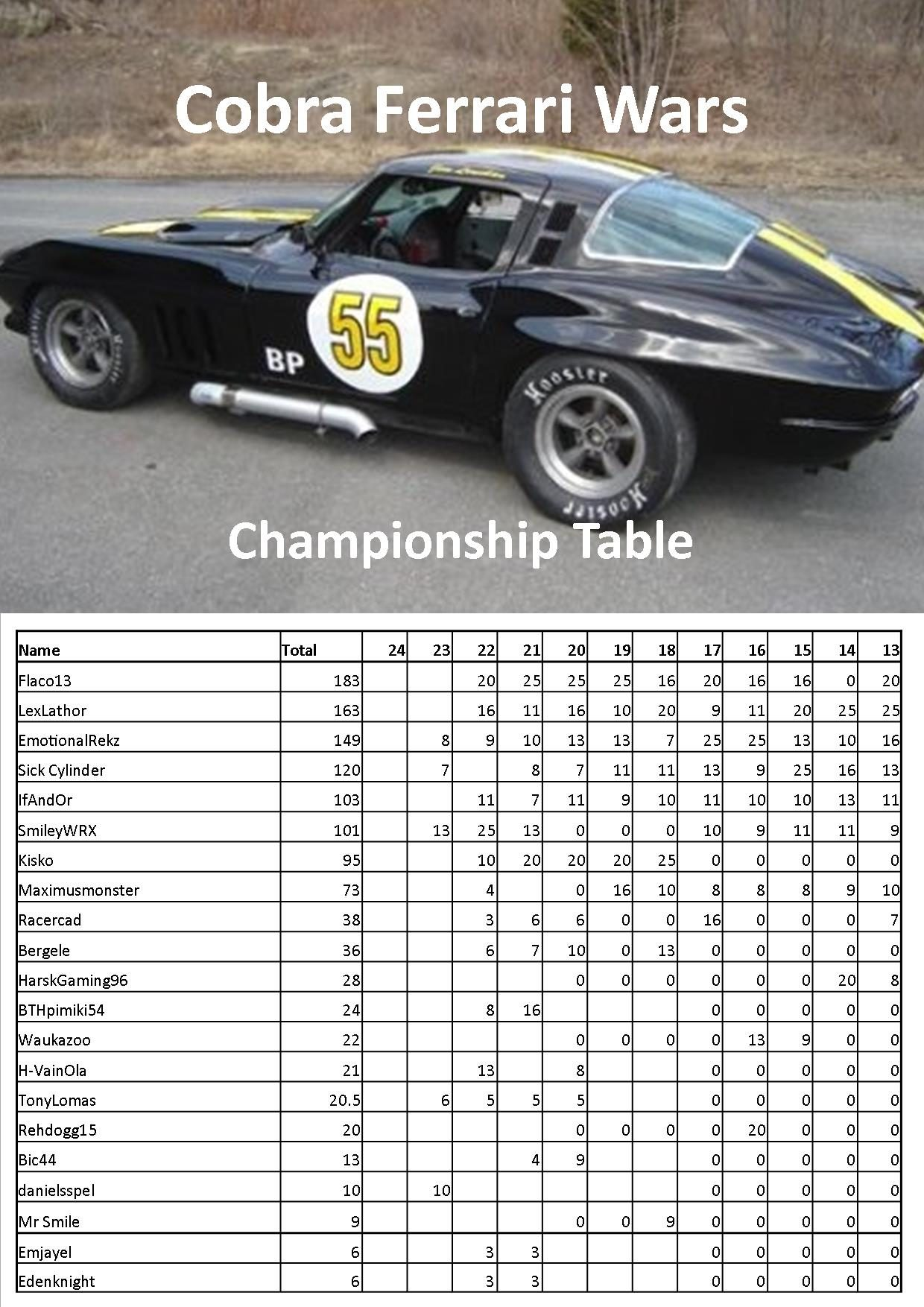 CFW Points Table.jpg