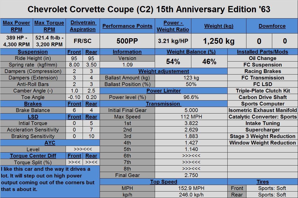 Chevrolet Corvette Coupe (C2) 15th Anniversary Edition '63.jpg