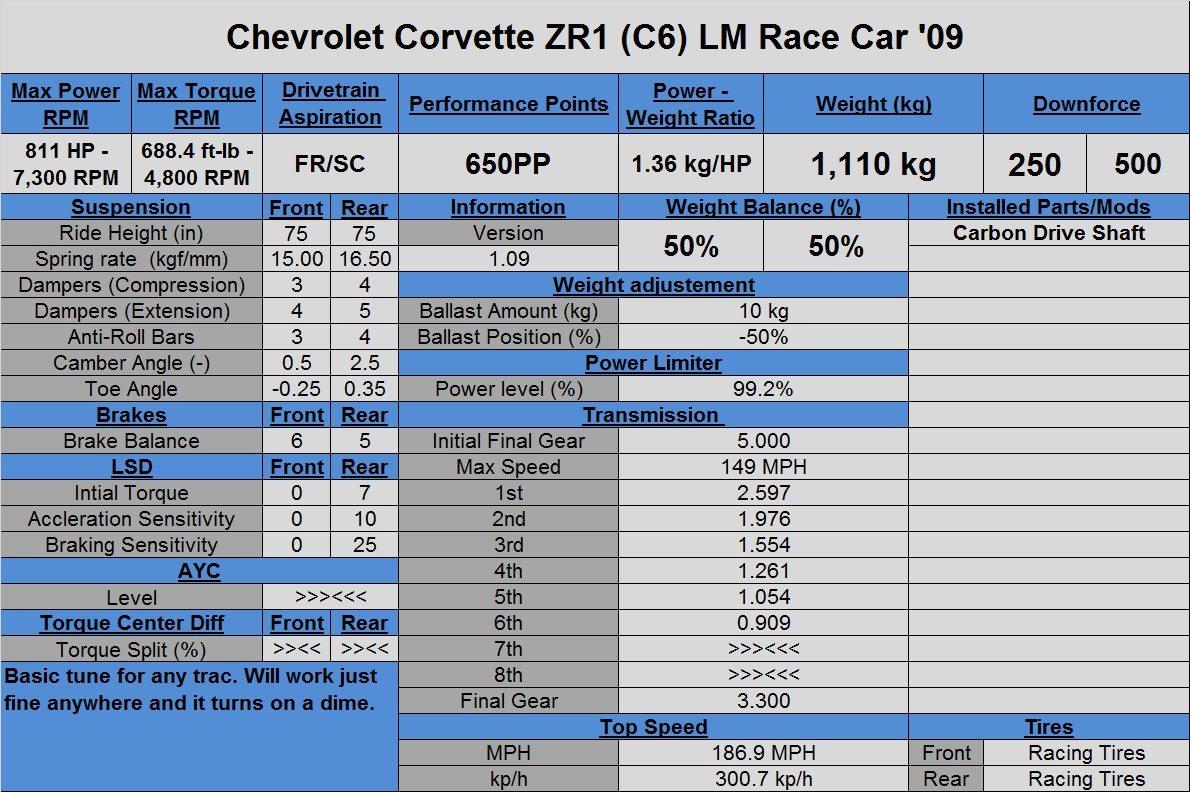 Chevrolet Corvette ZR1 (C6) LM Race Car '09.jpg