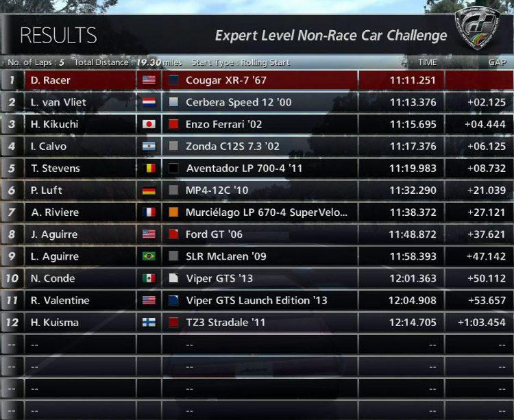 Cougar XR-7 Panorama Standings.jpg