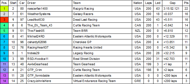 CRC 400 Results.PNG