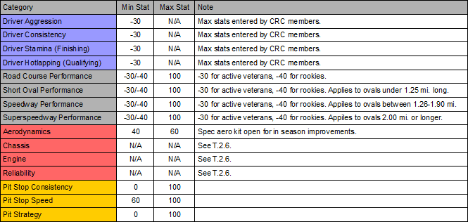 Default NR2003 Stats.PNG