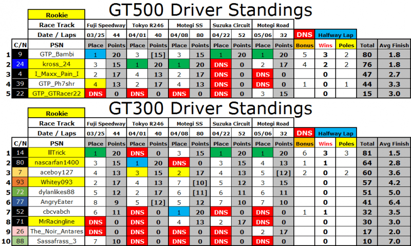 Driver Standings.PNG