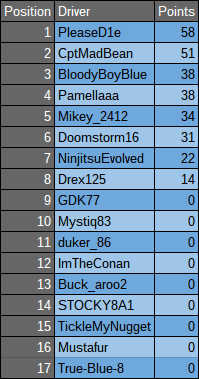 Drivers Standings after Nurb.png
