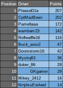 Drivers Totals.png