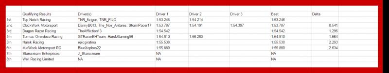 DRR_Motegi-6-hr_Qualifying-Classification.png