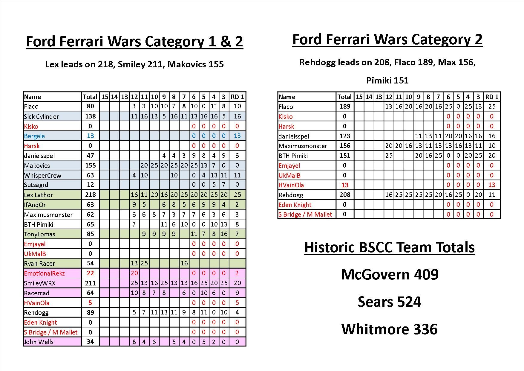 FFW Points Rnd 12.jpg