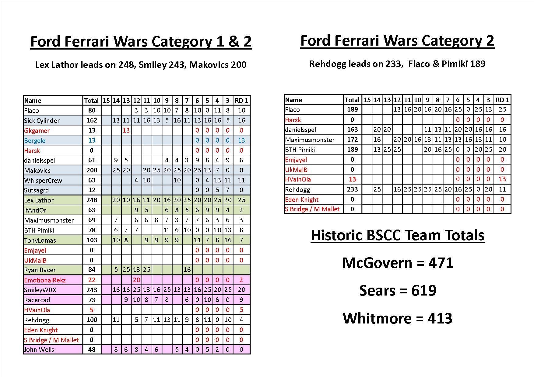 FFW Points Round 14.jpg