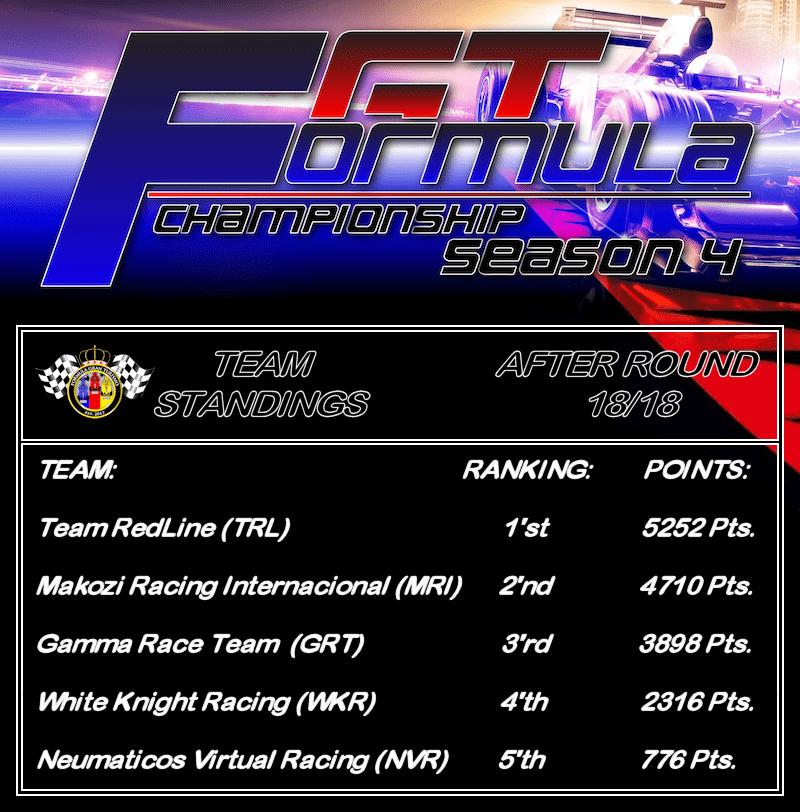 FGT TeamStandingsPNG.png