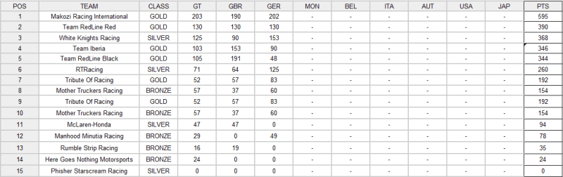 FGT3 oa TEAM Results after R3.png