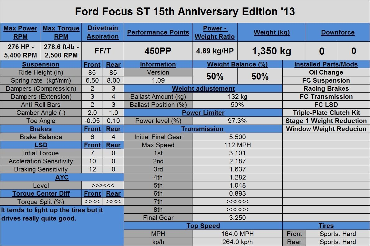 Ford Focus ST 15th Anniversary Edition '13.jpg