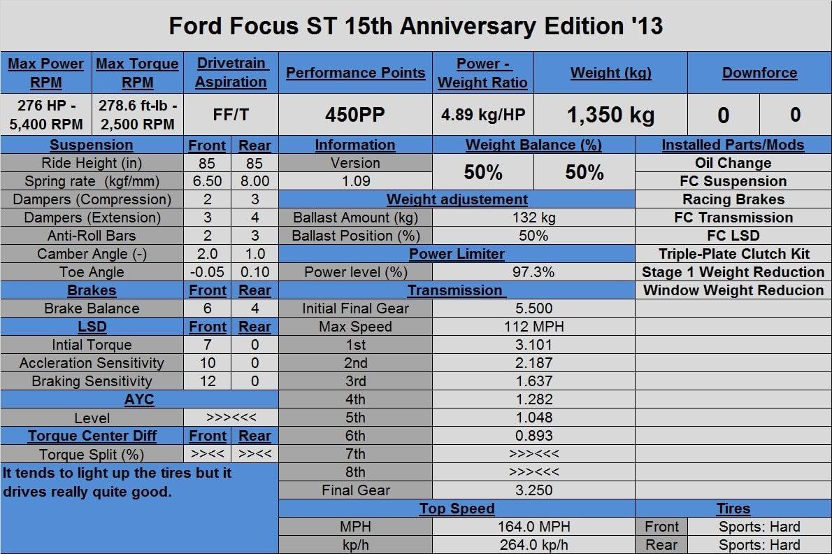 Ford Focus ST 15th Anniversary Edition '13.jpg