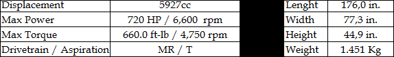 Ford GT90 '95 specs.png