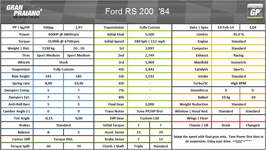 Ford RS200 84.jpg