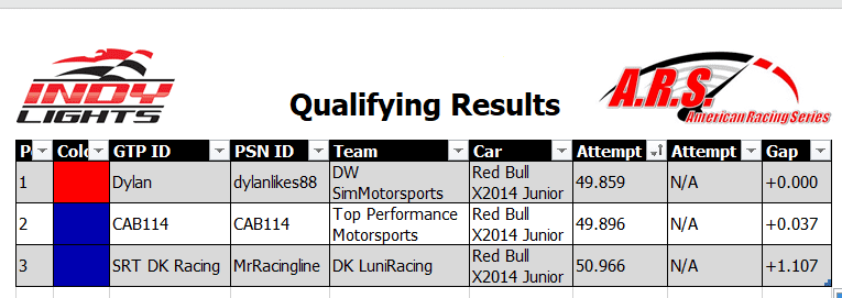 Freedom 300K Qualifying Results.PNG