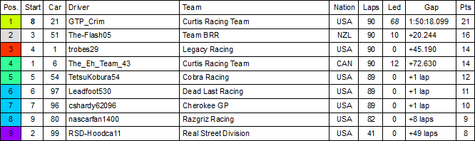 GoPro 150 Results.PNG