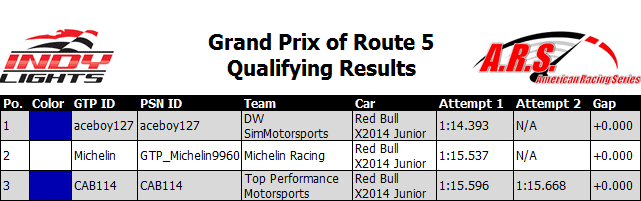 Grand Prix of Route 5 Qualifying Results.PNG