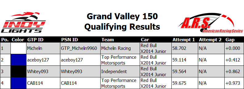 Grand Valley 150 Qualifying Results.PNG